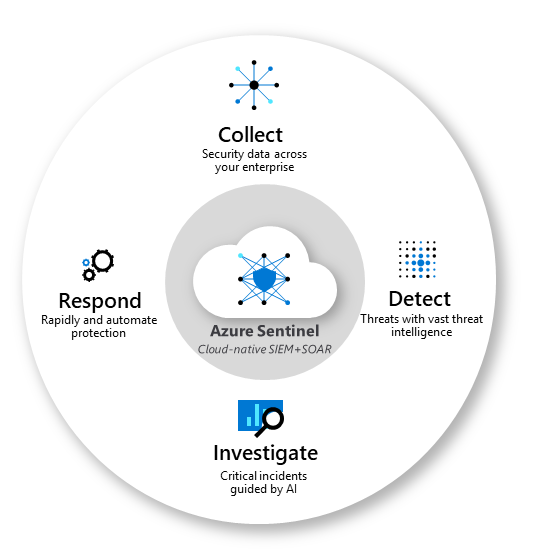 What is azure sentinel