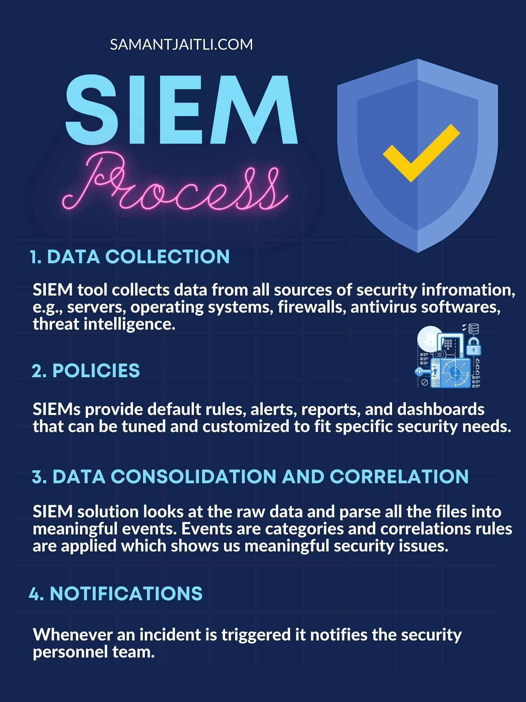 what is siem siem process